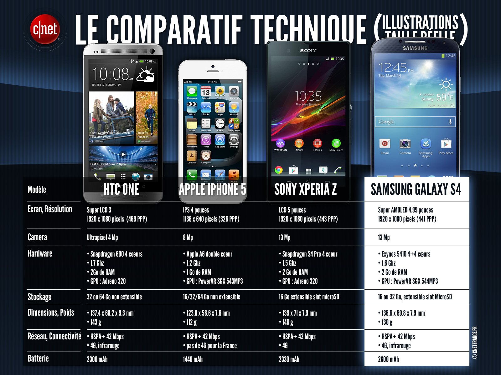 comparatif entre iphone 5 samsung galaxy s4 sony xperia z htc one. Black Bedroom Furniture Sets. Home Design Ideas